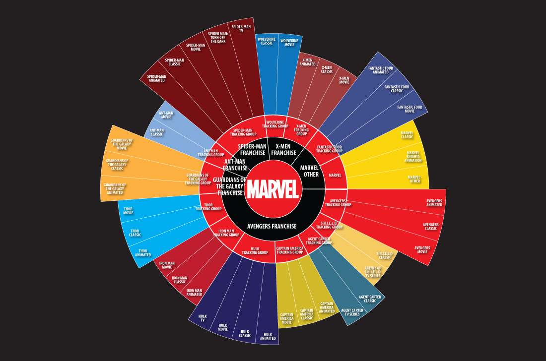 Marvel Visualization